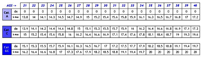 Grille de notation des enseignants du 1er degr maine et - Grille salaire enseignant second degre ...